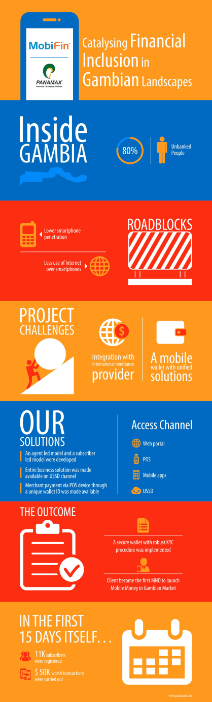 Mobifin Gambia Case Study Infographic