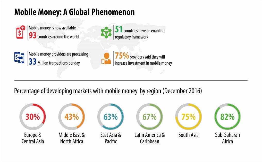 Mobile Money Ushers