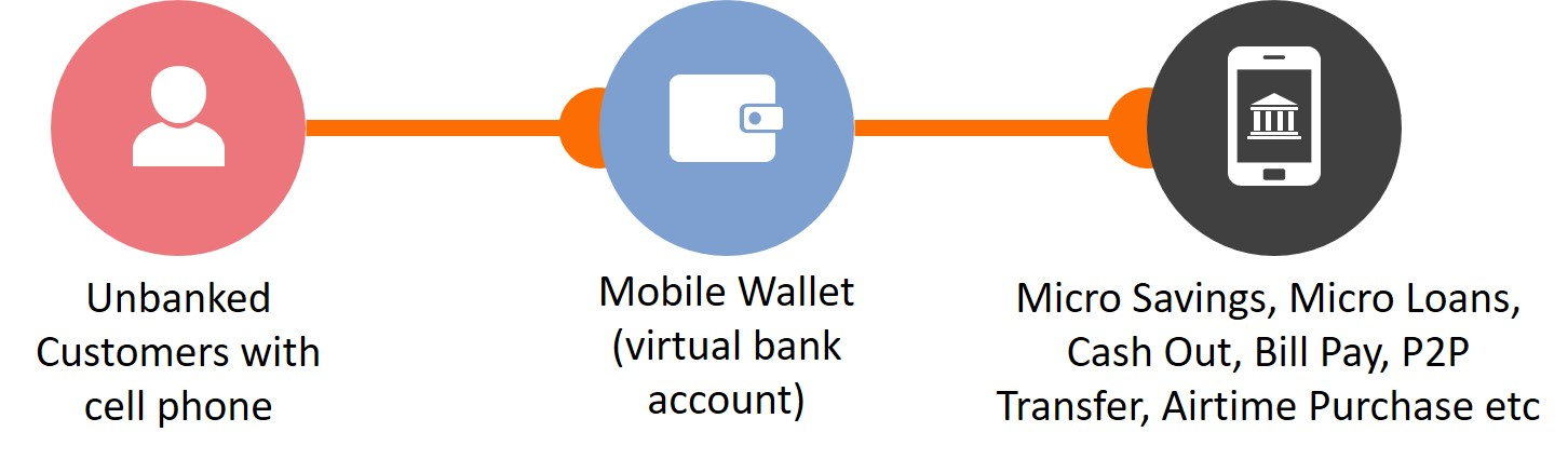 Banks Vs. Telcos 1