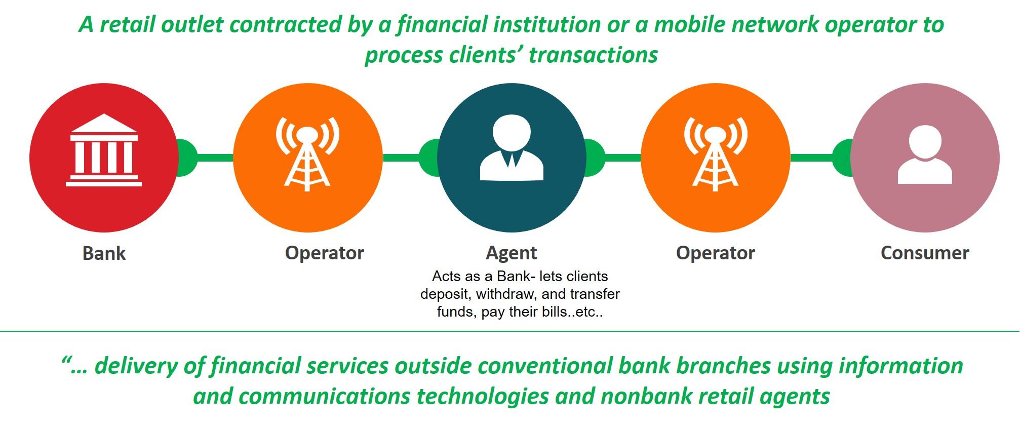 Banks Vs. Telcos 2
