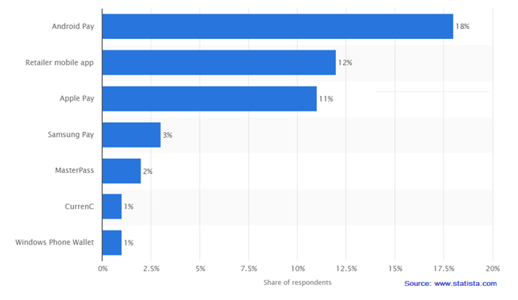 Statista-survey