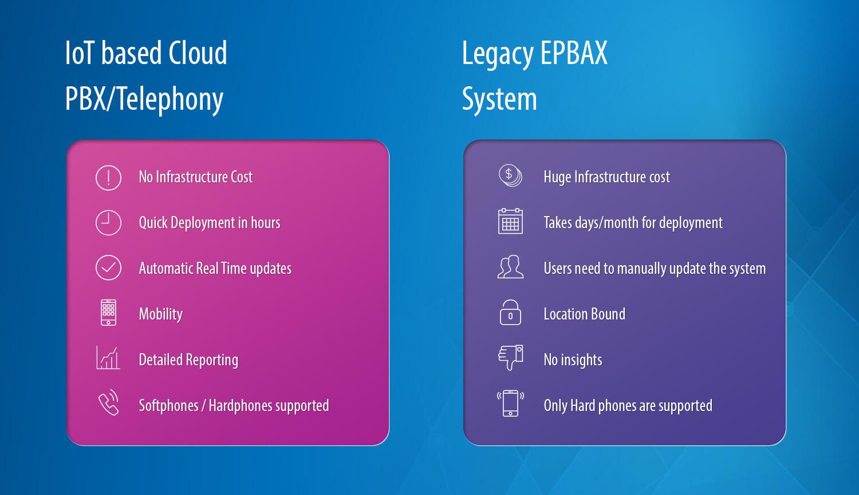IoT based Cloud PBX