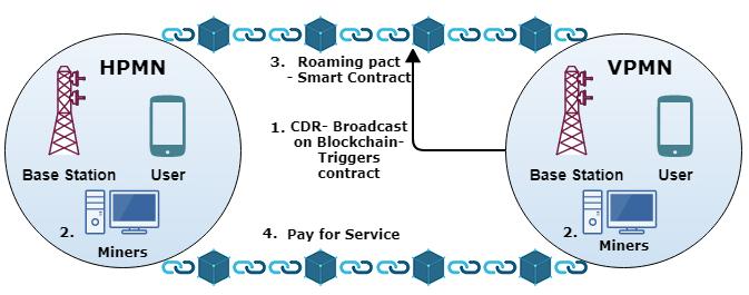 Block Chain Alternative Solution