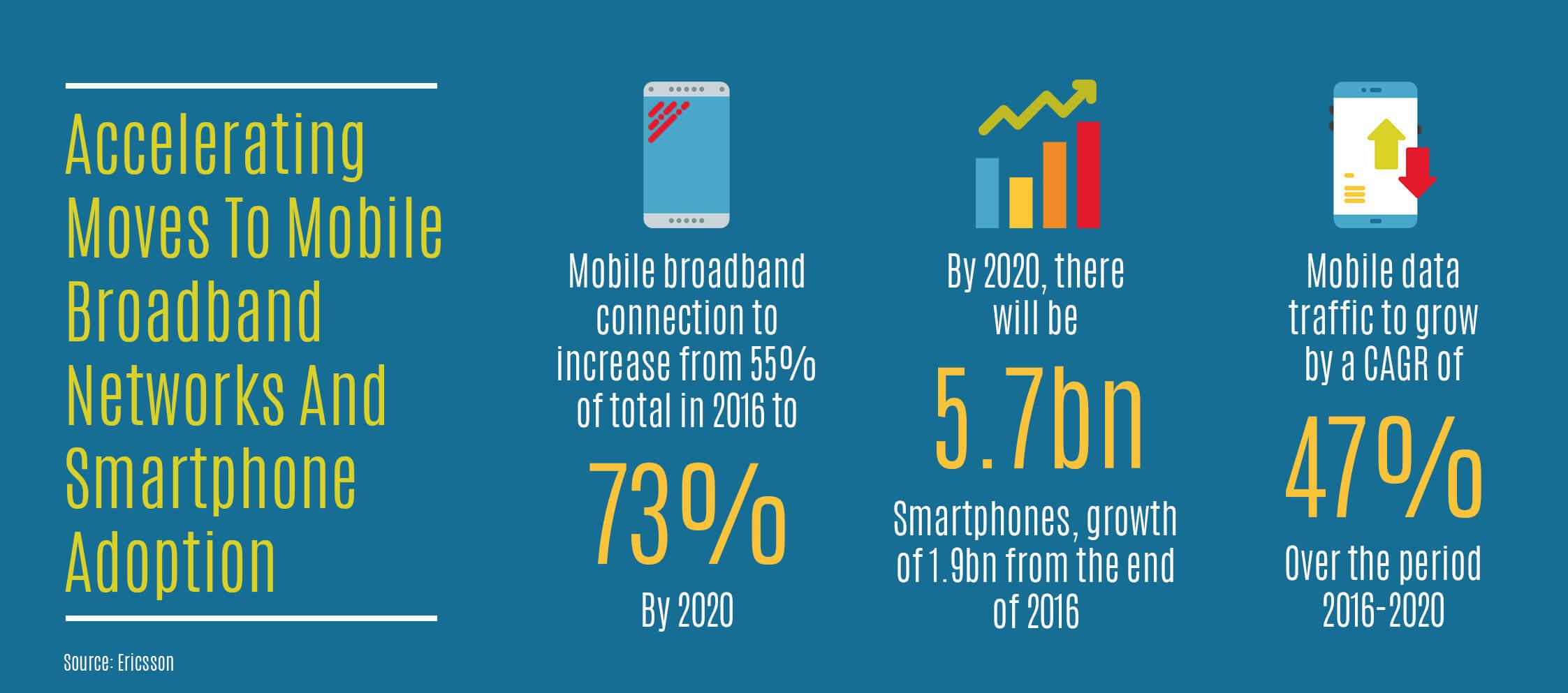Tips for Telecom Companies