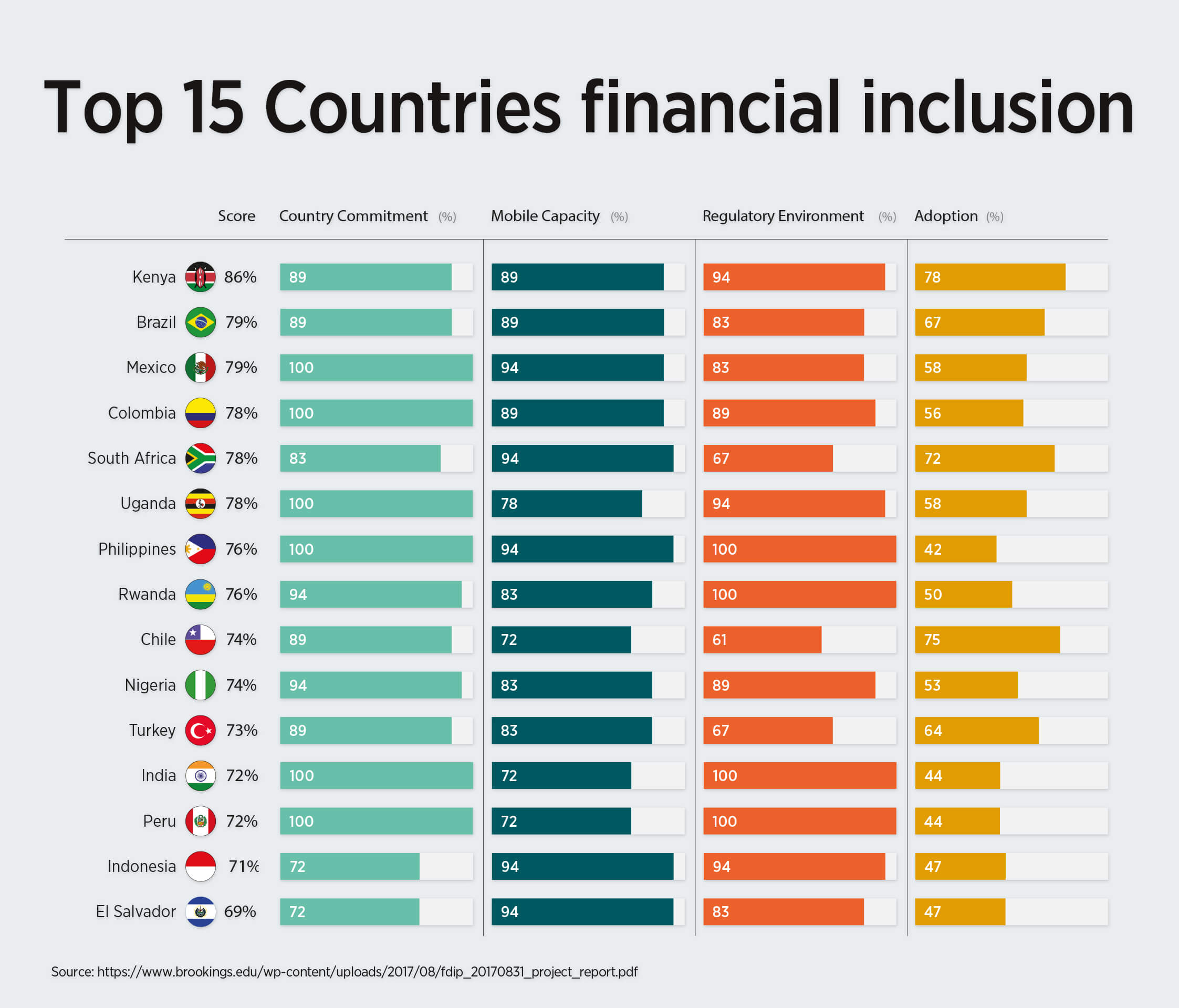 Top 15 Countries Financial Inclusion