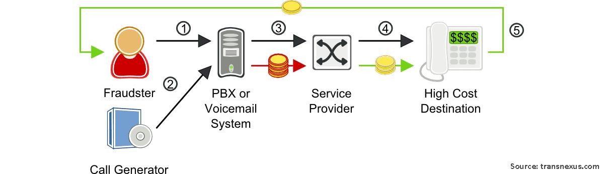 Call Forwarding and Transfer Fraud