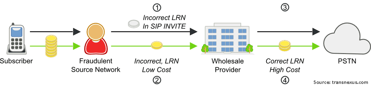 Location Routing Number Fraud