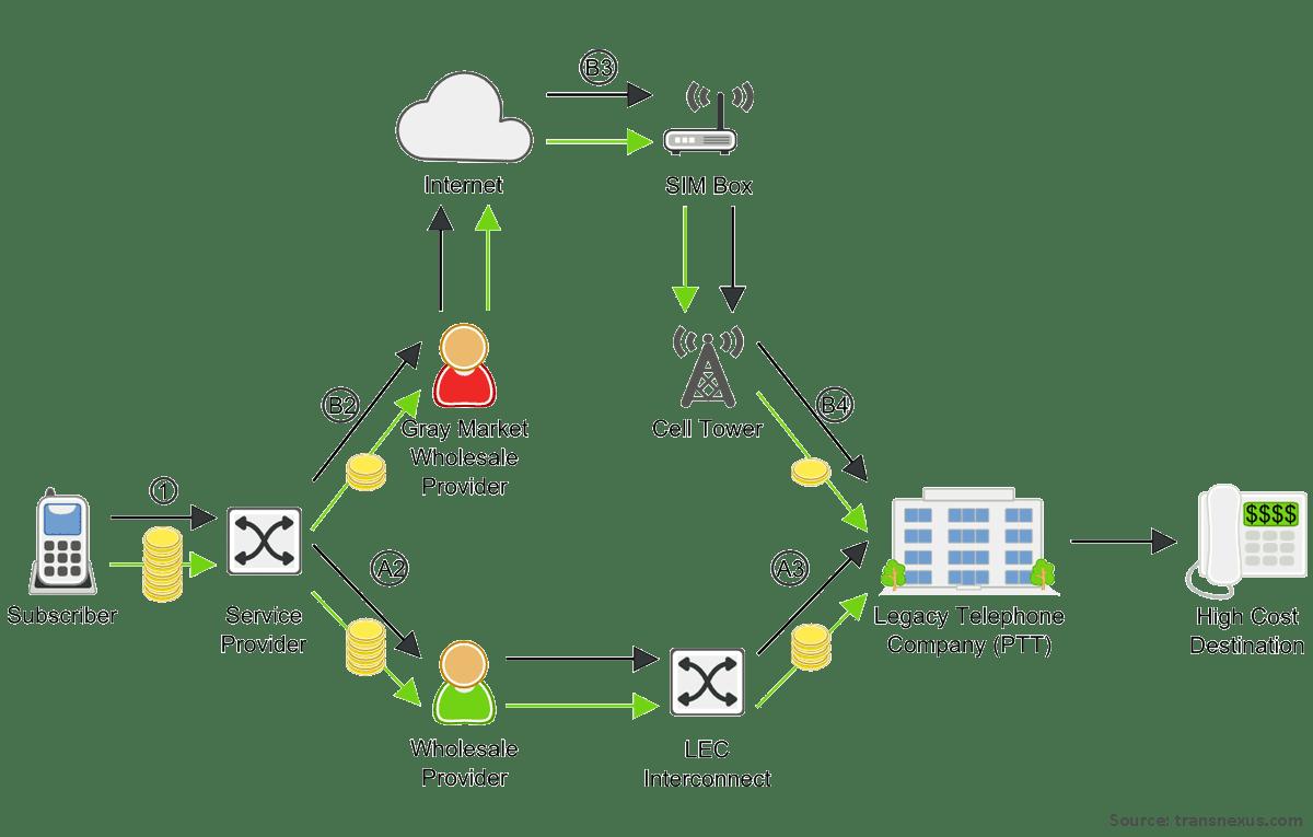 Sim box Fraud