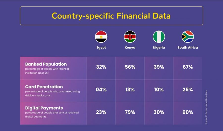 Country-specific Financial Data