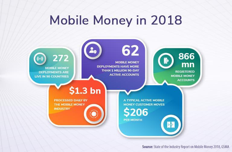 5-Mobile-Financial-Services