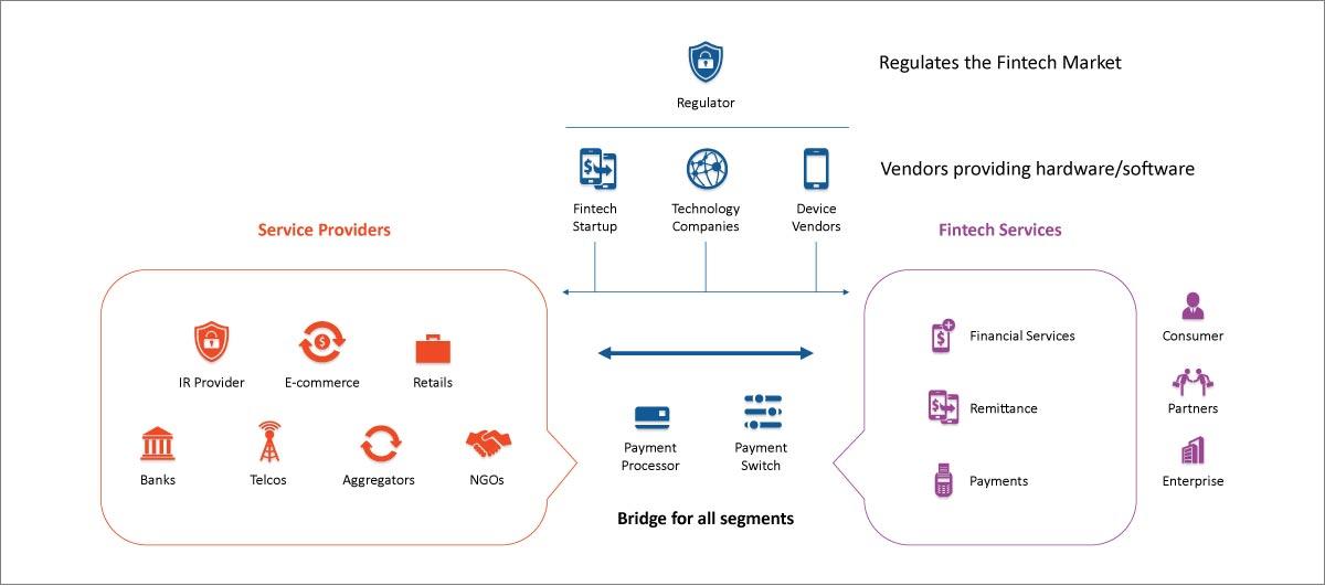 Regulates fintech market