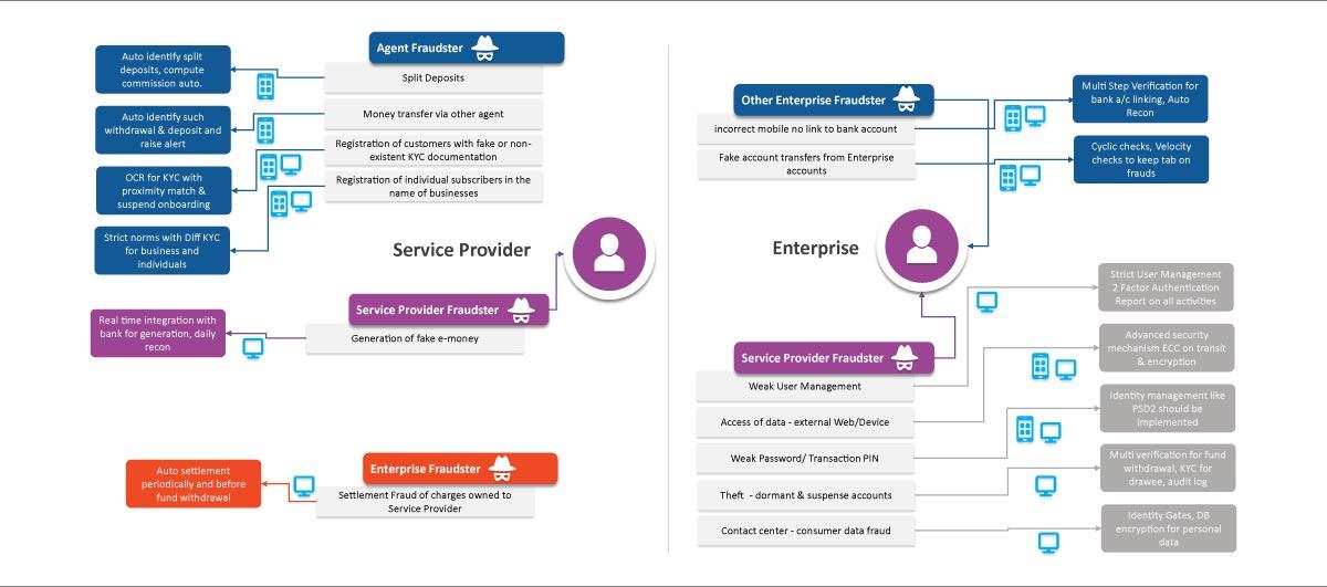 System Fraud Service Provider Fraud