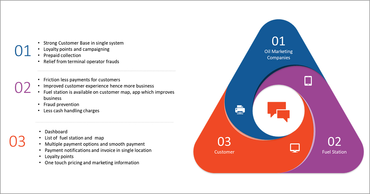 Oil Marketing Company user journey