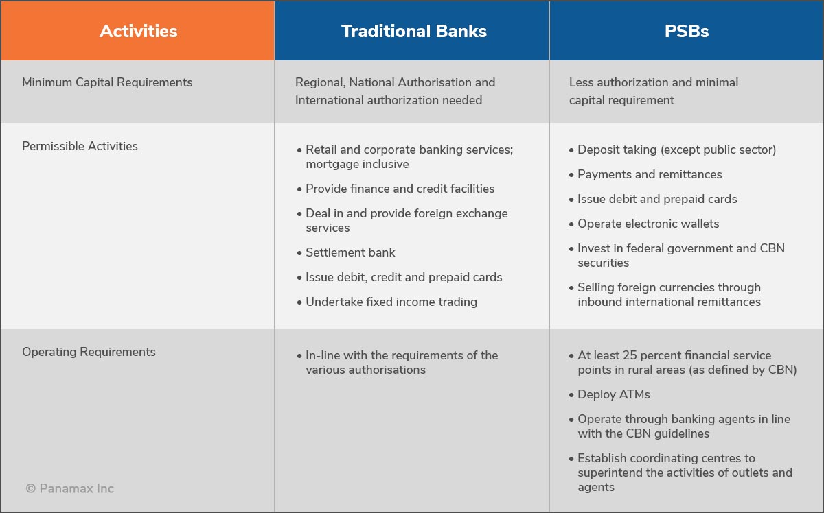 payments banks table