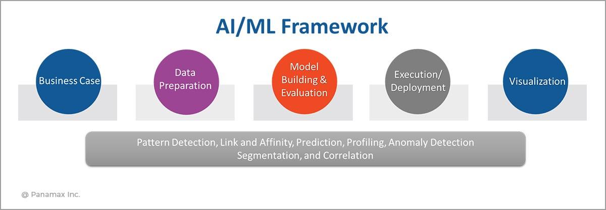 AIML-Framework