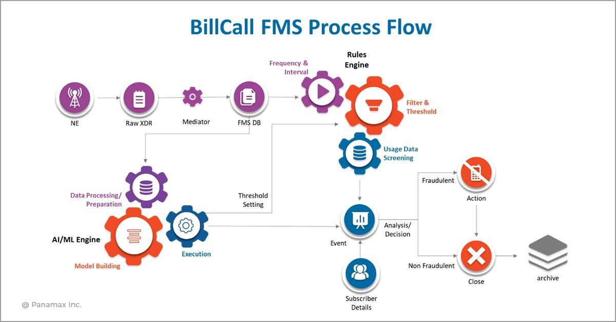 Billcall FMS Process Flow