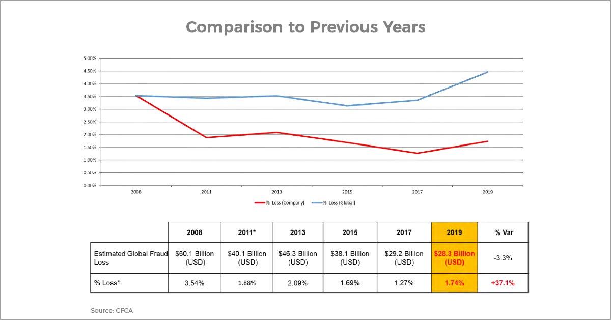 Comparison Graph