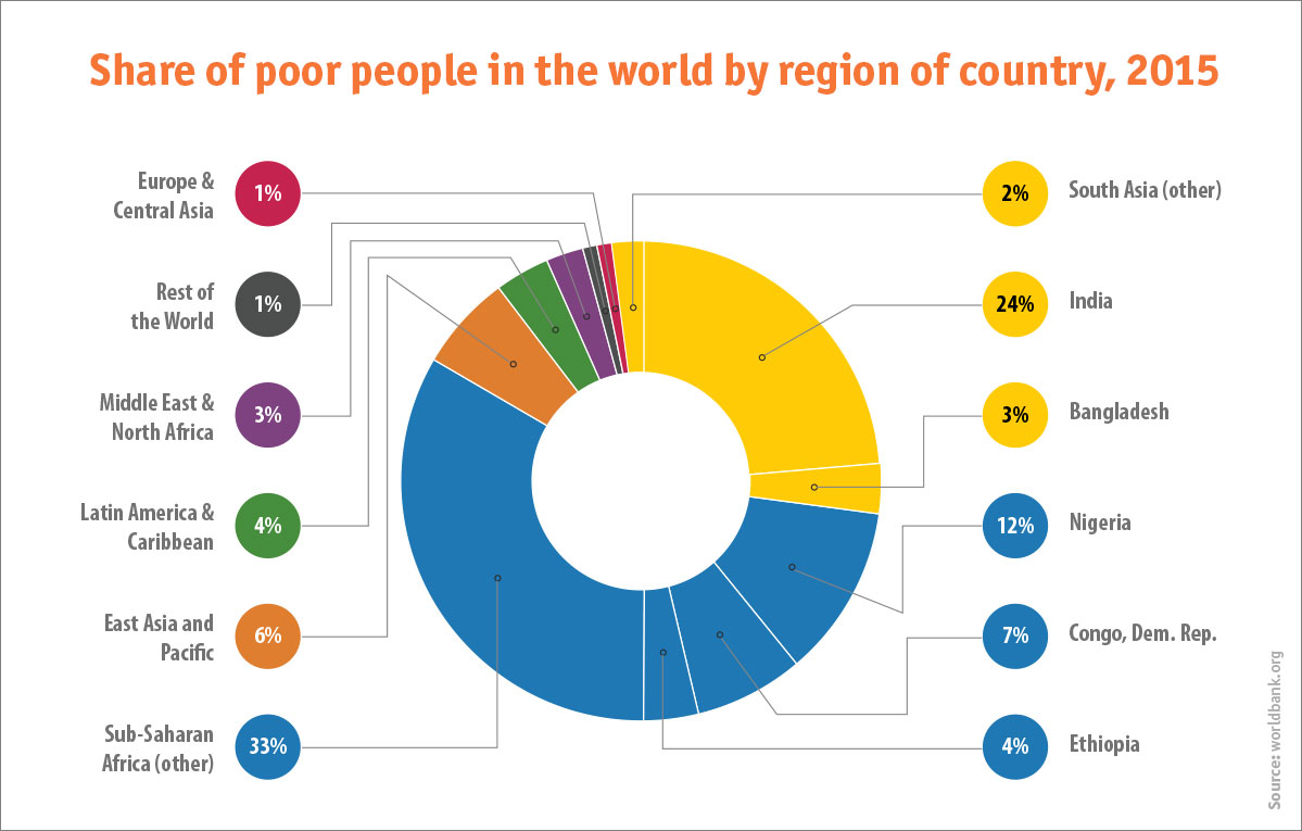 Poor People world 2015 chart