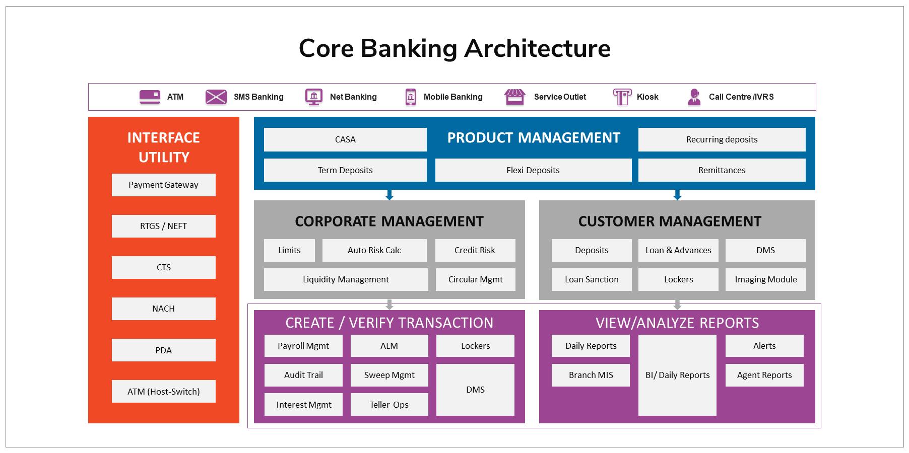 Core Banking Architecture