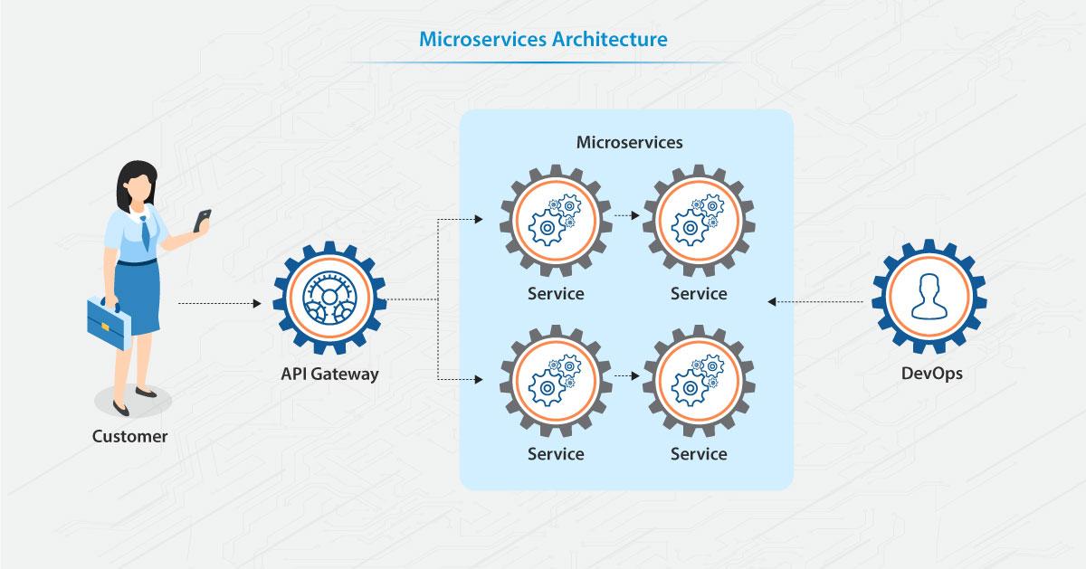 MicroServices Architecture
