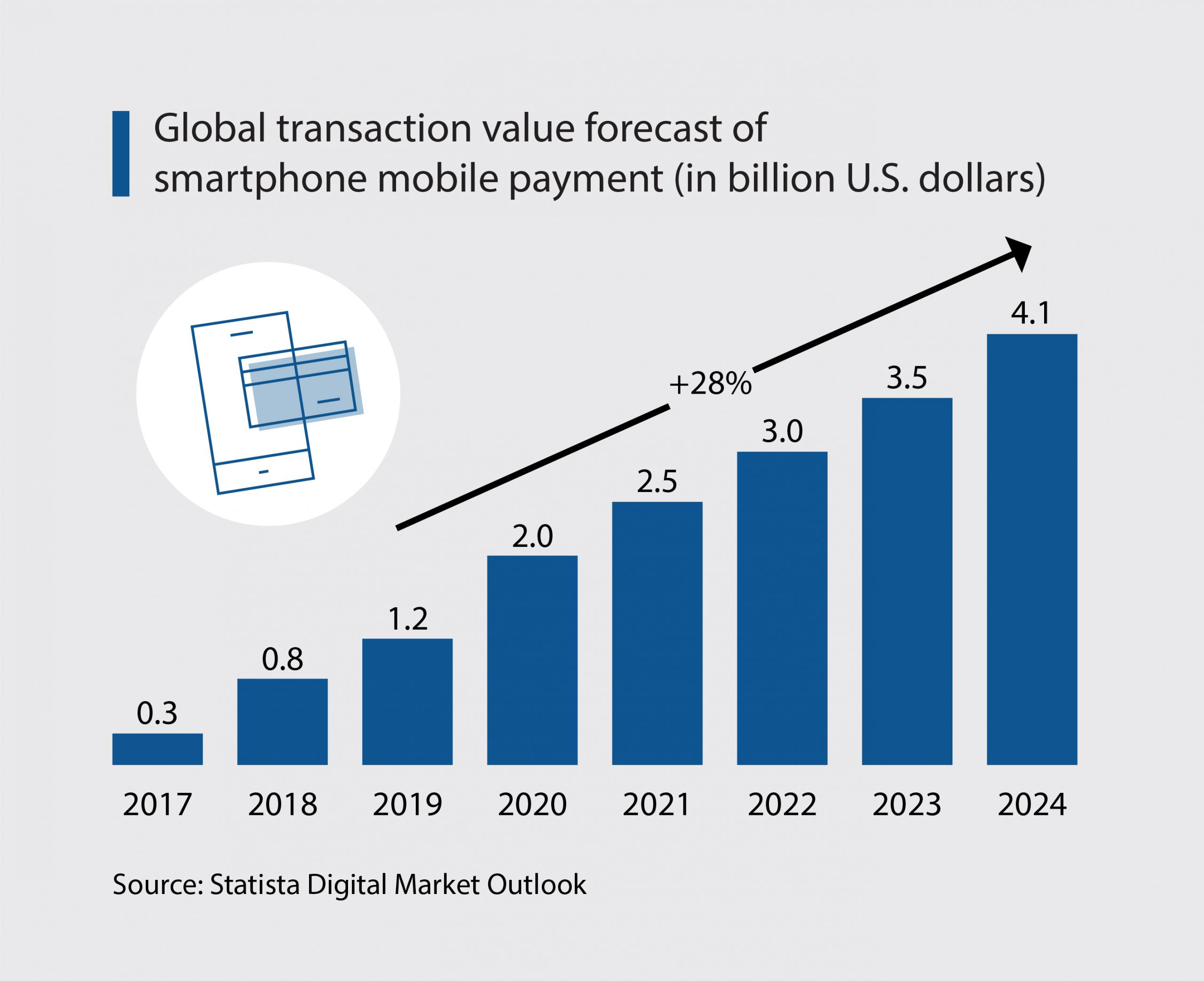 Evolution of Mobile Payments in the Post-Pandemic Age