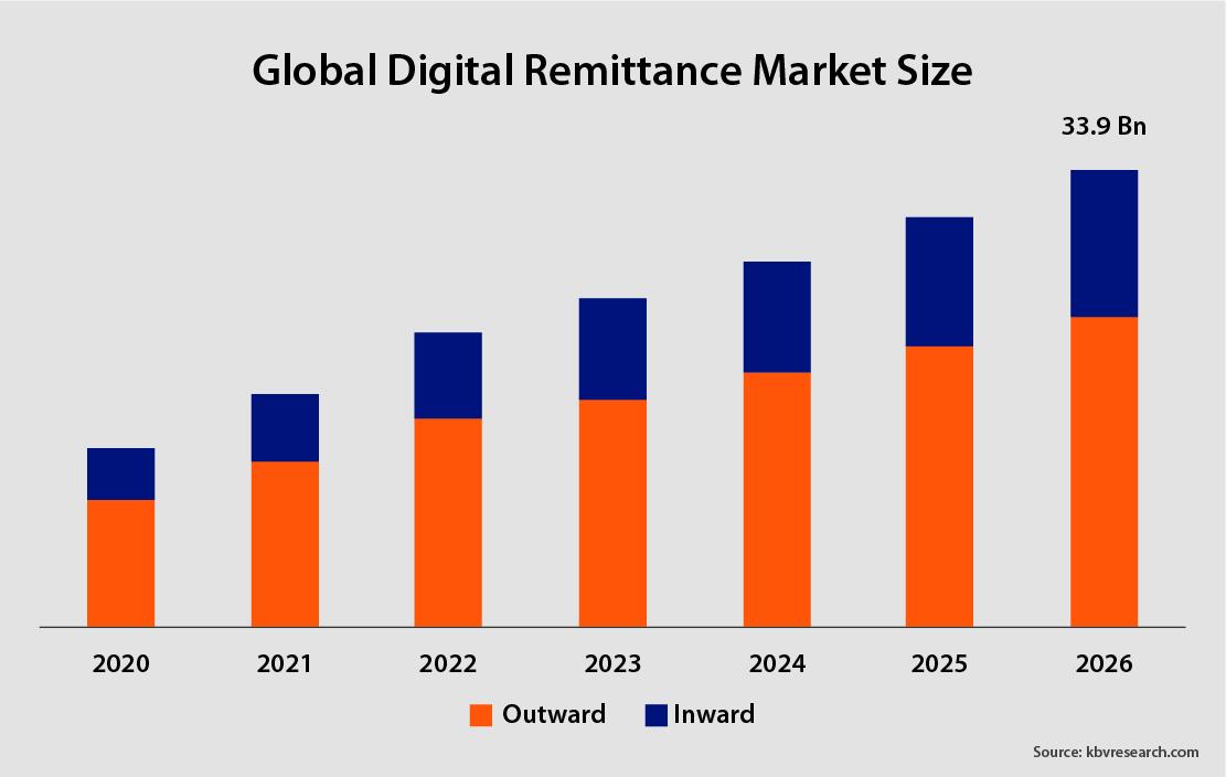 Global Digital Remittance Market Size