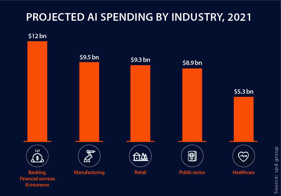 Projected AI spending by industry 2021