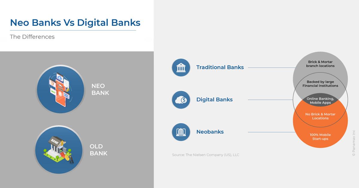 Neo Banks vs Digital Banks