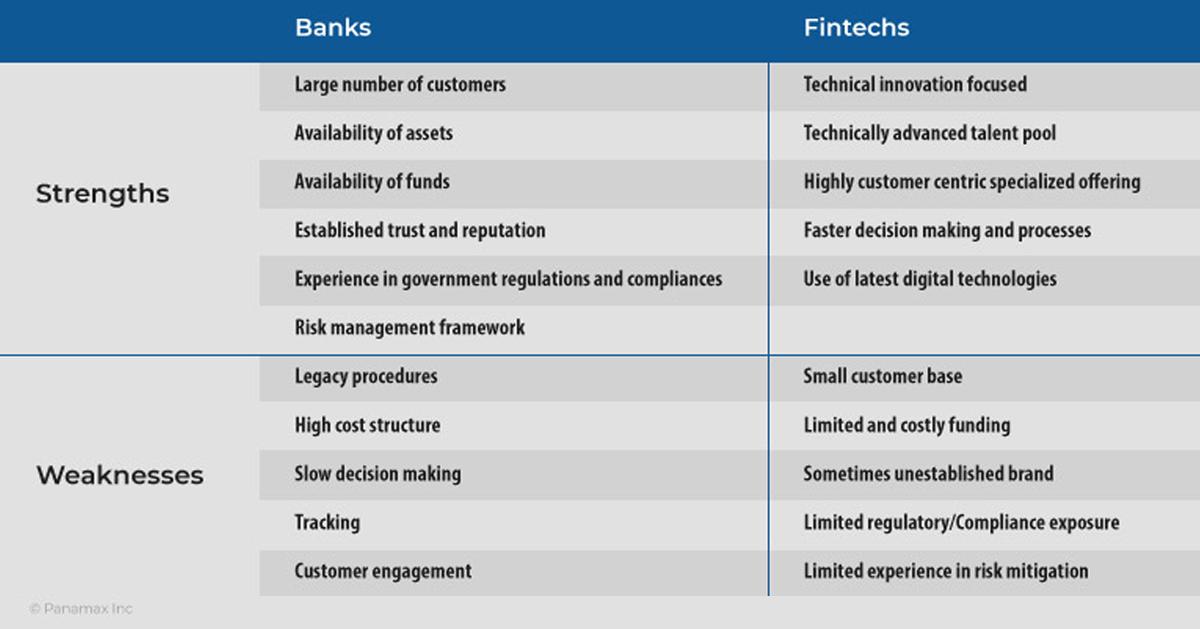 Partnership between Banks & Fintech